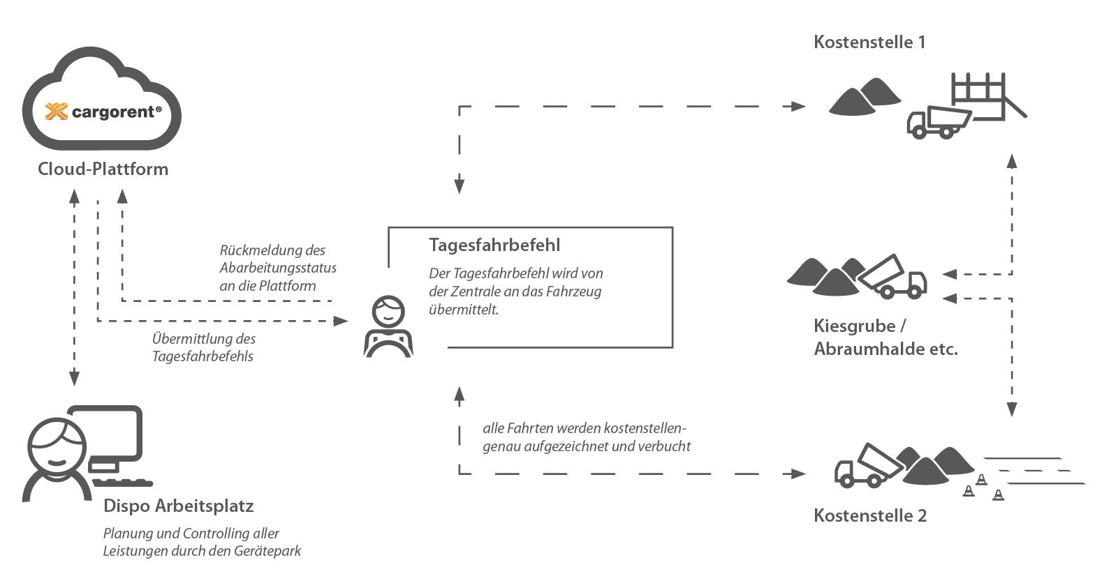 Funktionsschaubild Strassenbautelematik
