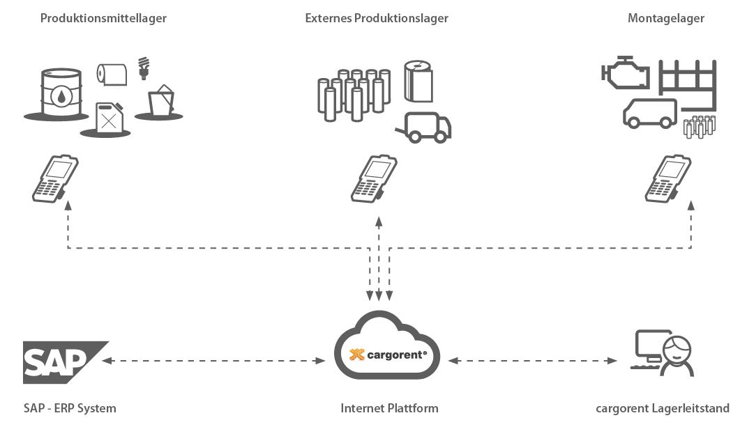 cargorent Lager mit SAP Anbindung