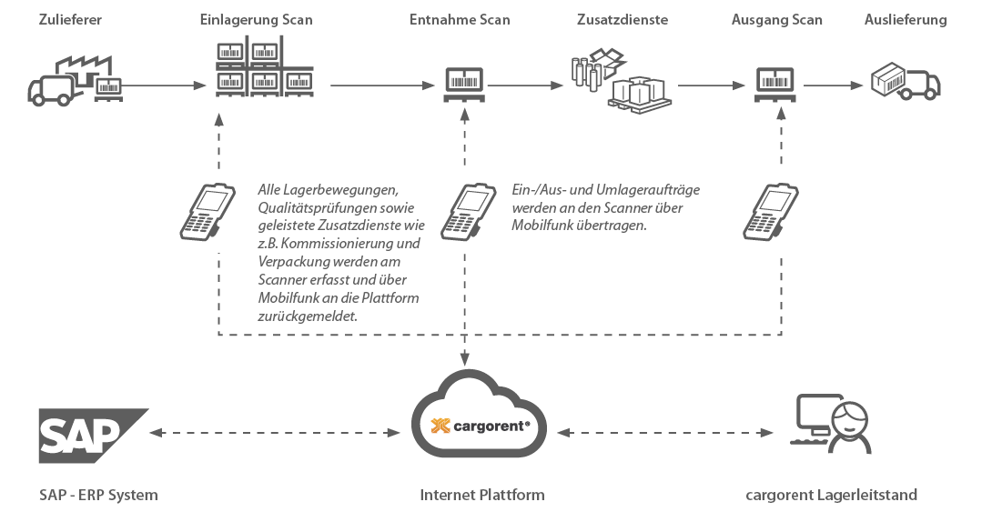 cargorent Lagerverwaltung in der Cloud