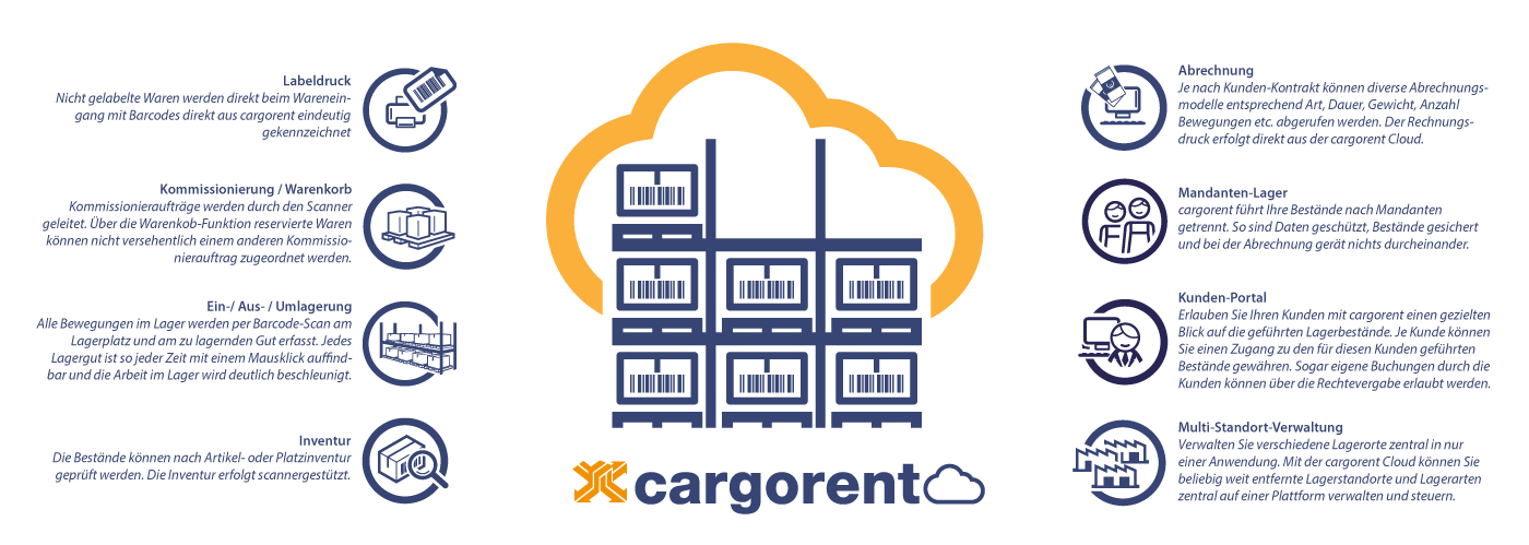 cargorent Lager Cloud Schaubild