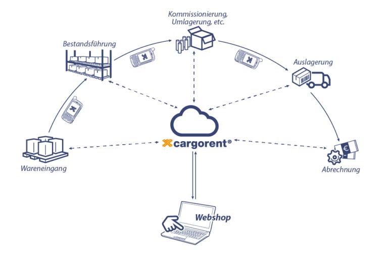 Schaubild Fulfillment für e-Commerce