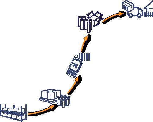 Lager Fulfillment Prozess Schaubild