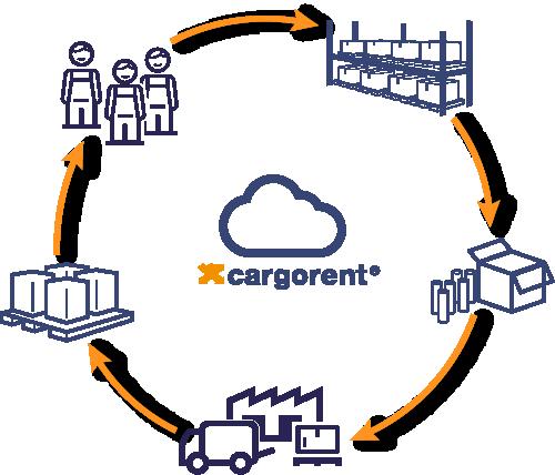 Lager Logistik Fulfillment Prozess Schaubild